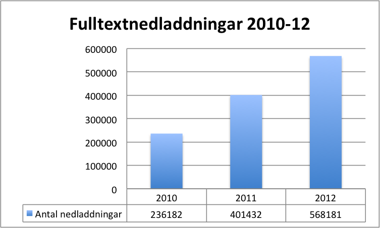 DiVA-stats-2010-2012