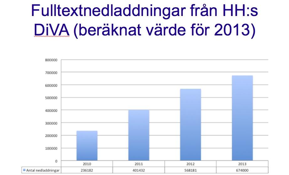 DiVA-stats-2013
